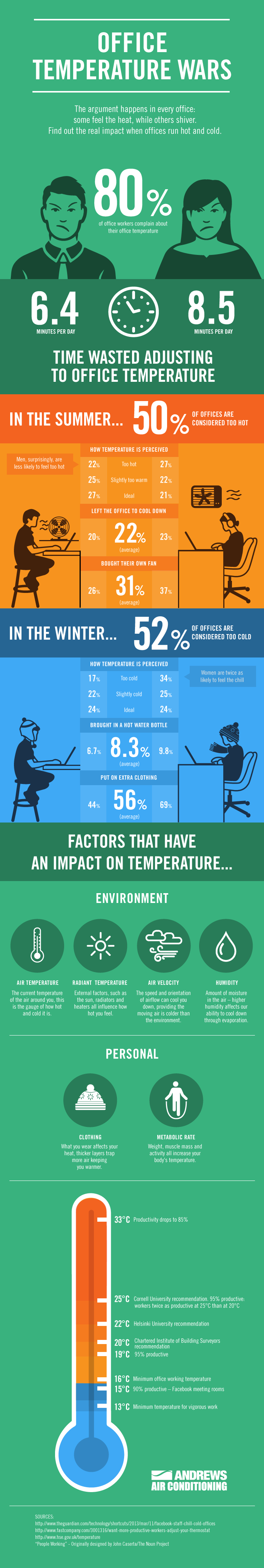 Andrews Sykes Office Temperature Wars infographic